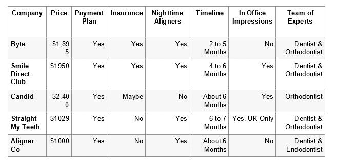 invisible teeth aligner comparison table